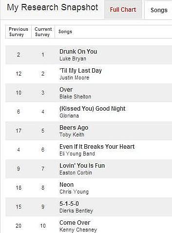 top ten favorite songs on WYRK