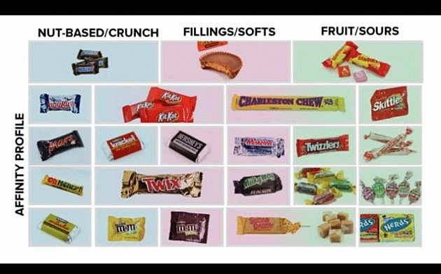 Halloween candy trading chart