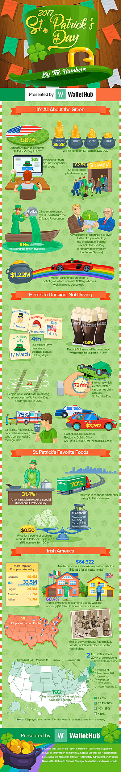 st-patricks-day-by-the-numbers-v4